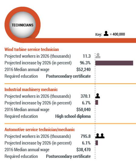 Chart: STEM Pipeline: Technicians