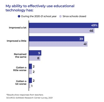 Bar chart showing whether teachers' ability to effectively use educational technology improved, gotten worse, or remained the same.