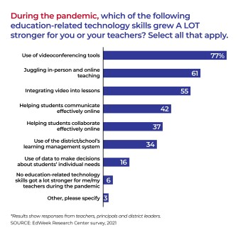 Bar chart showing which of the following education-related technology skills grew A LOT stronger for you or your teachers during the pandemic. Select all that apply.