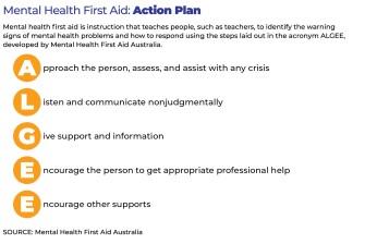mental health first aid final