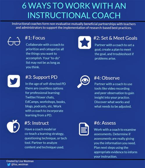 Instructional Coaching: Finally, an Easy Choice (Opinion)