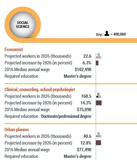 Chart: STEM Pipeline: Social Science